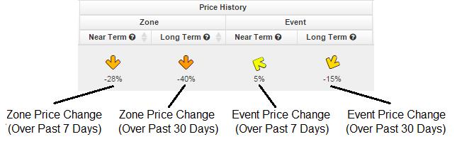 price_change_numerical